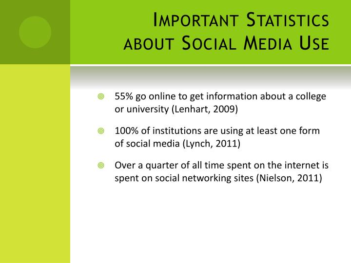 Important Statistics about Social Media Use
