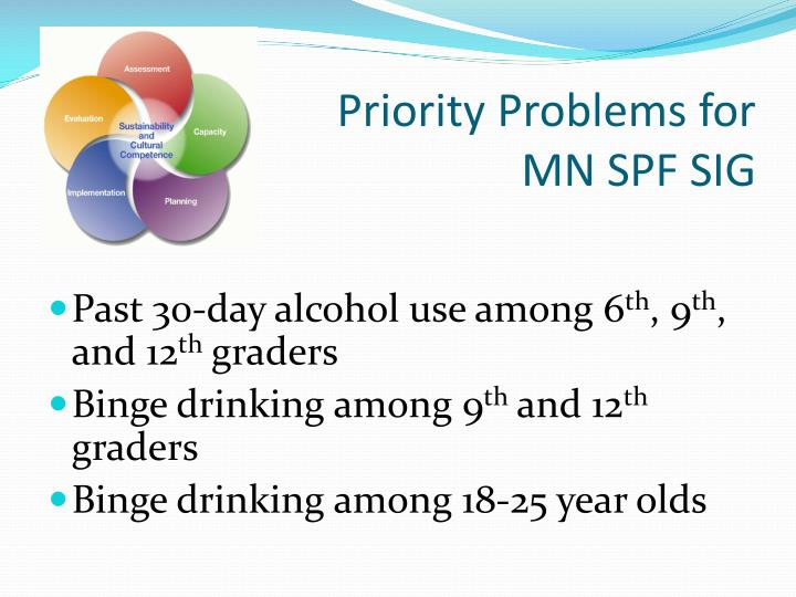 Priority Problems for