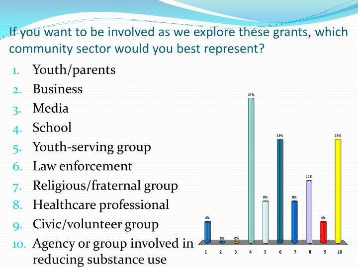 If you want to be involved as we explore these grants, which community sector would you best represent?
