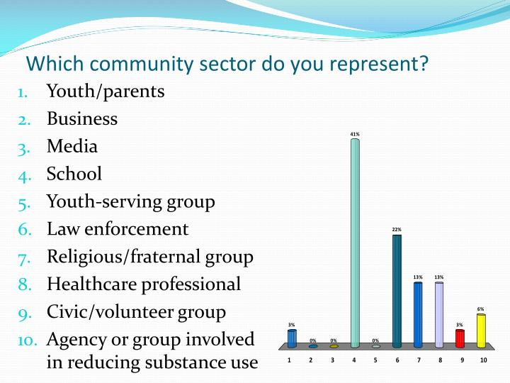 Which community sector do you represent?