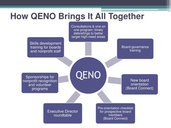 How QENO Brings It All Together