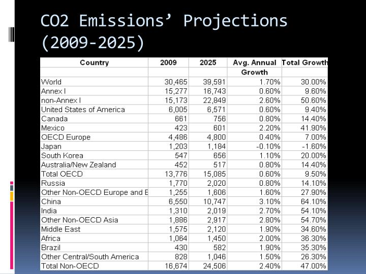 CO2 Emissions' Projections