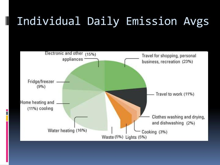 Individual Daily Emission