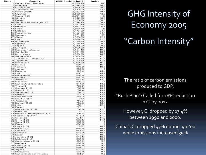 GHG Intensity of Economy 2005