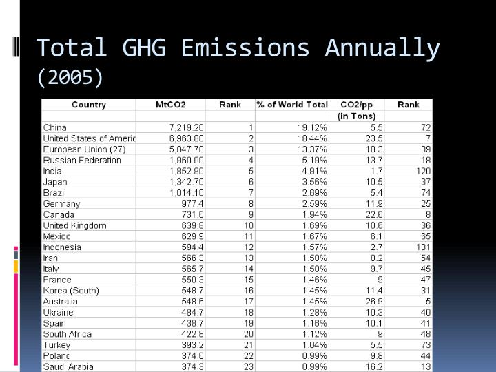Total GHG Emissions Annually