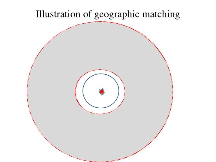 Illustration of geographic matching