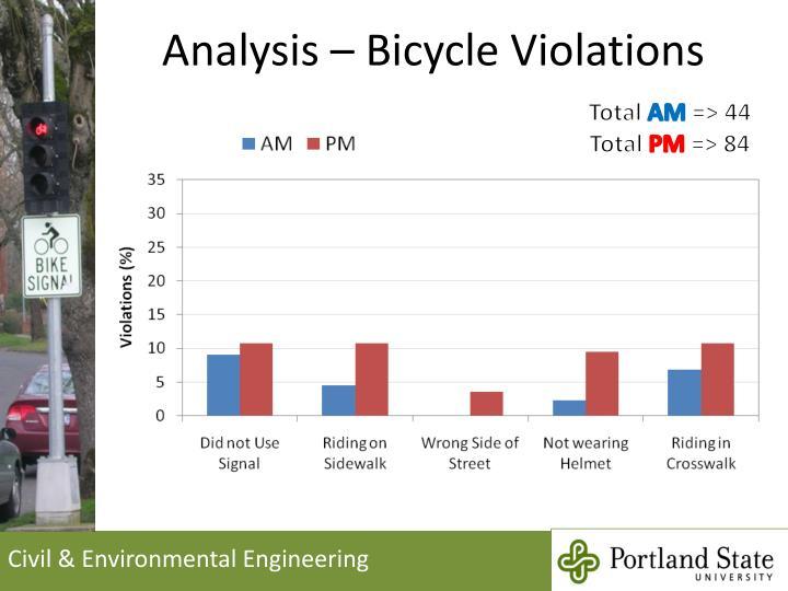 Analysis – Bicycle Violations