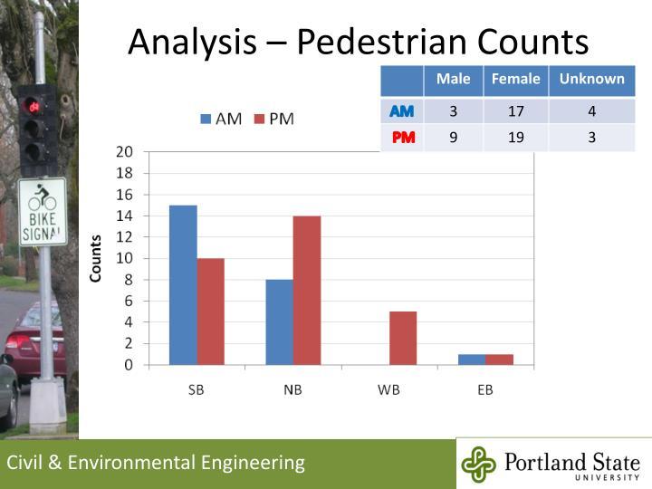 Analysis – Pedestrian Counts