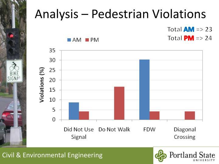 Analysis – Pedestrian Violations
