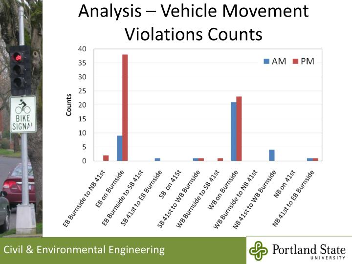 Analysis – Vehicle Movement Violations Counts