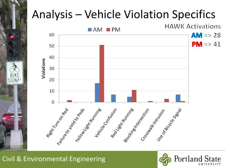 Analysis – Vehicle Violation Specifics