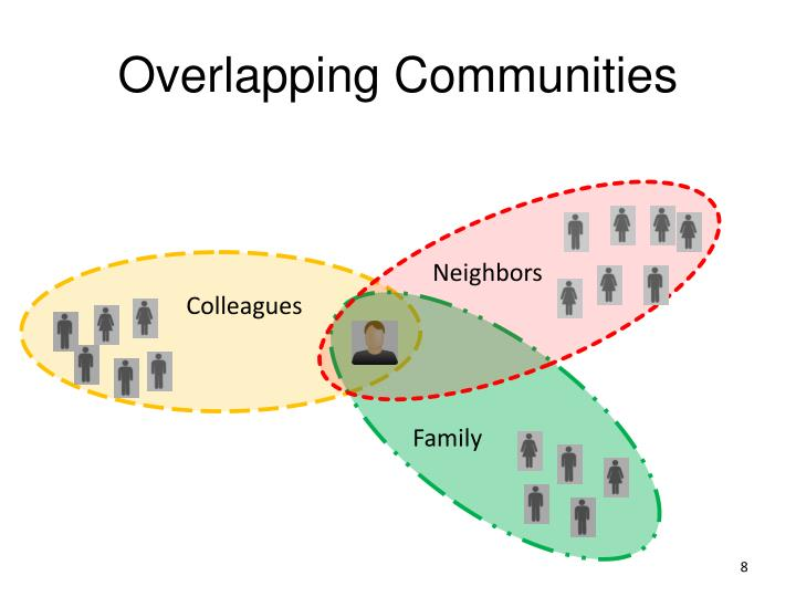 Overlapping Communities