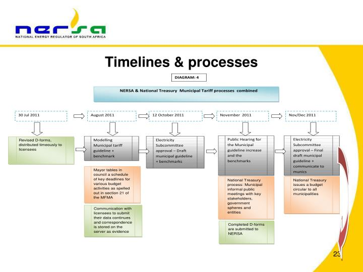 Timelines & processes