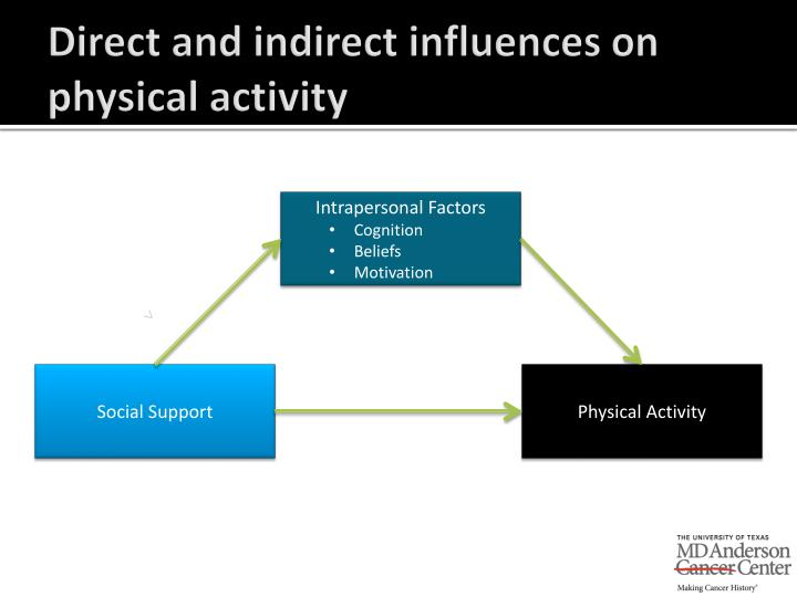 Direct and indirect influences on physical activity