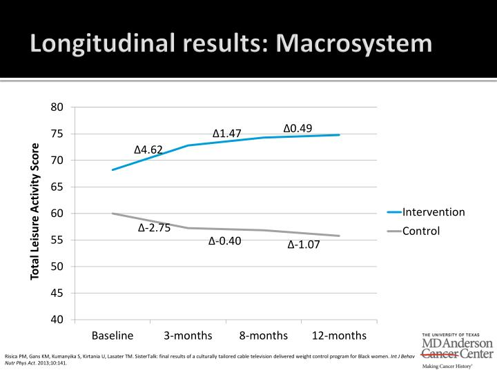 Longitudinal results: