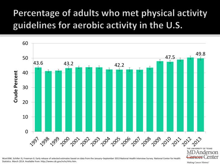 Percentage of adults who met physical activity guidelines for aerobic activity in the u s