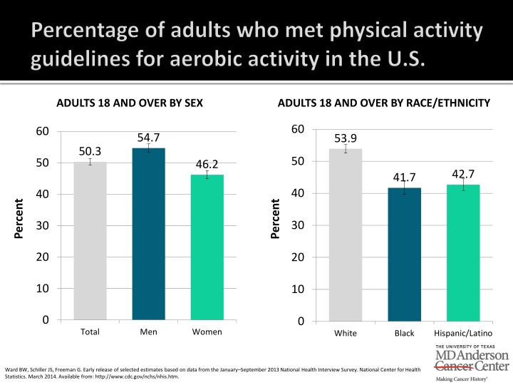Percentage of adults who met physical activity guidelines for aerobic activity in the U.S.