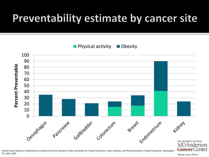 Preventability estimate by cancer site