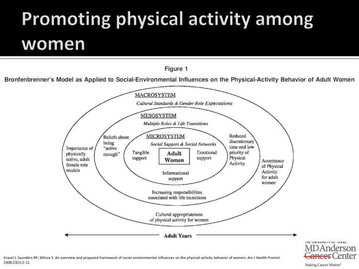 Promoting physical activity among women