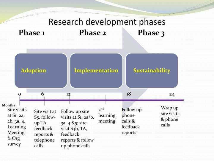 Research development phases