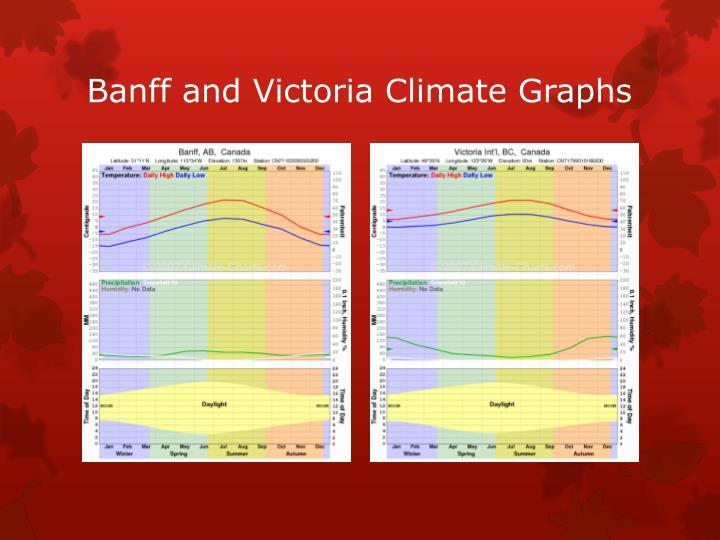 Banff and Victoria