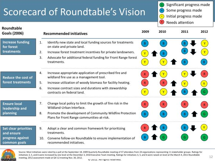 Scorecard of Roundtable's Vision