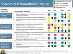 scorecard of roundtable s vision