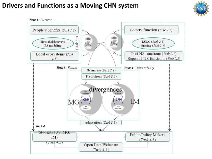 Drivers and Functions as a Moving CHN system