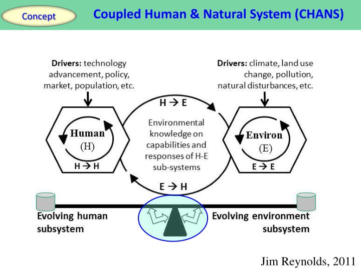 Coupled Human & Natural System (CHANS)