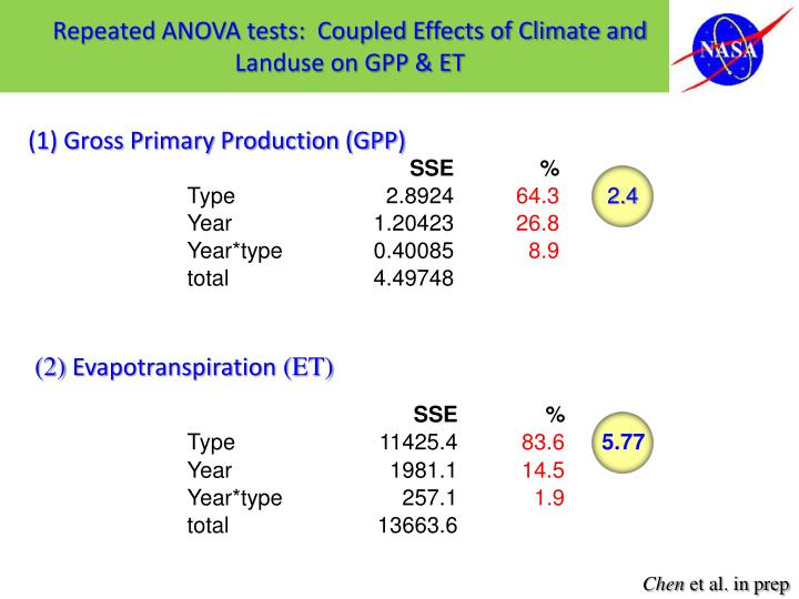 Repeated ANOVA tests:  Coupled Effects of Climate and Landuse on GPP & ET
