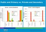 public and primary vs private and secondary