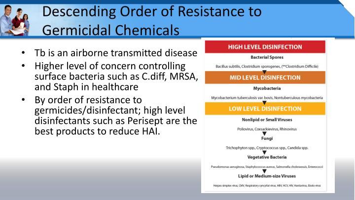 Descending Order of Resistance to