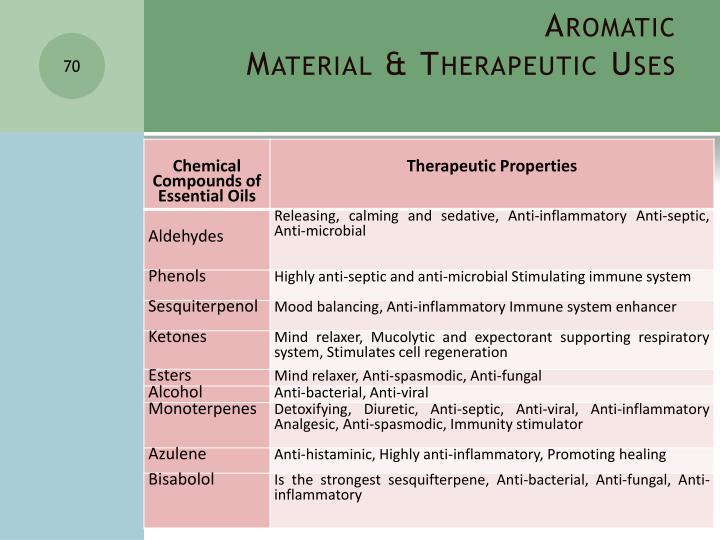 Aromatic