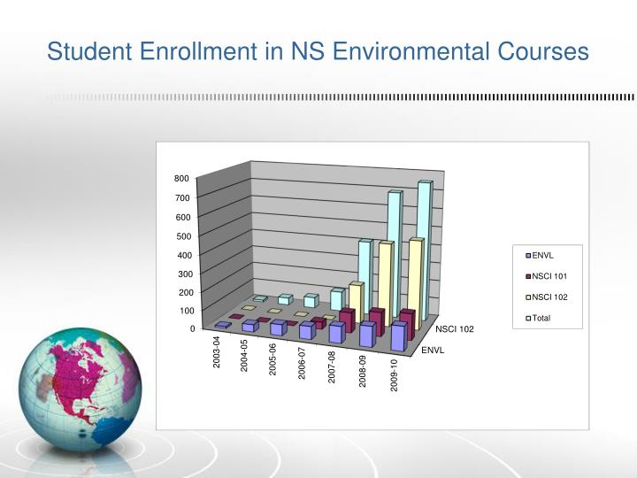 Student Enrollment in NS Environmental Courses