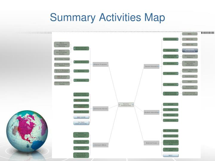 Summary Activities Map