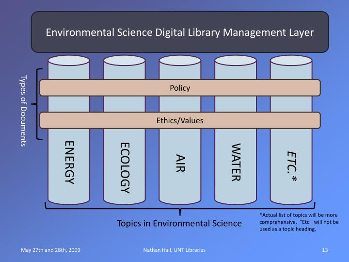Environmental Science Digital Library Management Layer