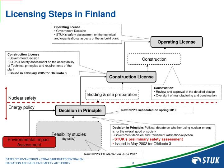 Licensing Steps in Finland