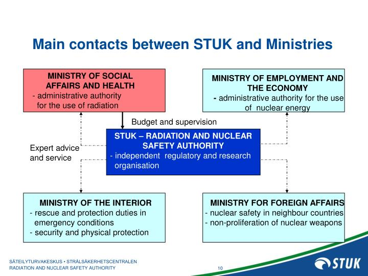 Main contacts between STUK and Ministries