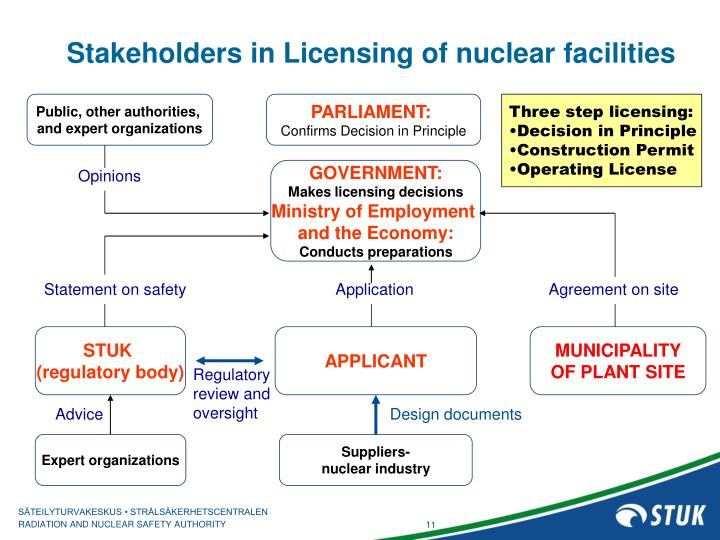 Stakeholders in Licensing of nuclear facilities