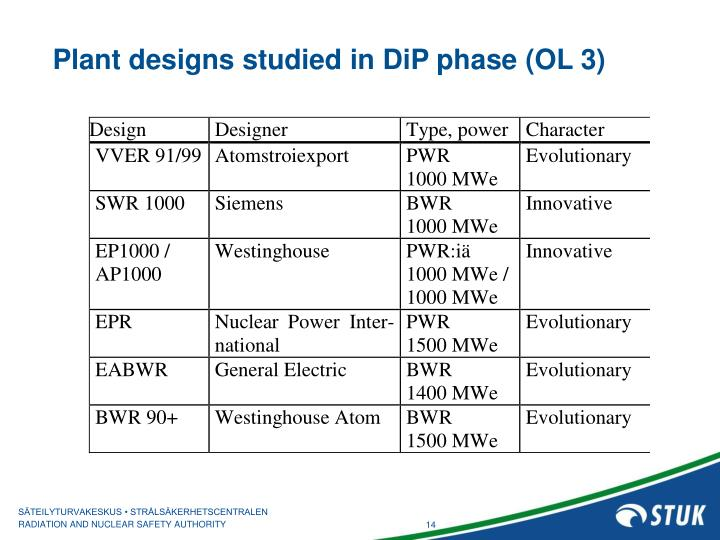 Plant designs studied in DiP phase (OL 3)