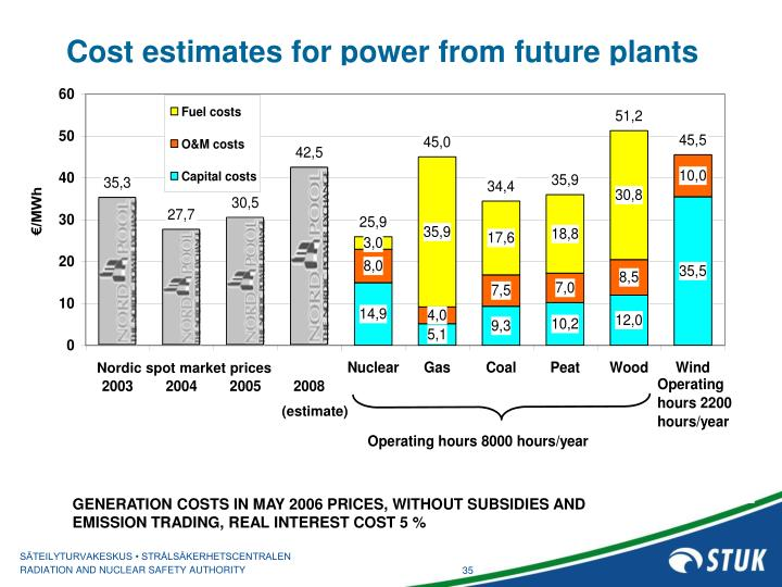 Cost estimates for power from future plants
