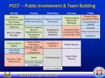 pcc7 public involvement team building