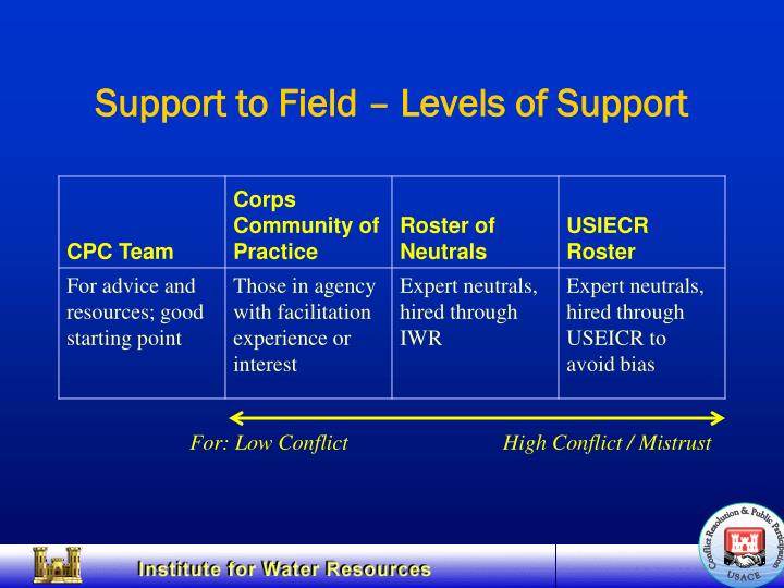 Support to Field – Levels of Support