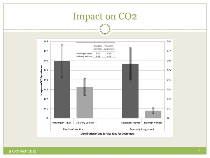 Impact on CO2