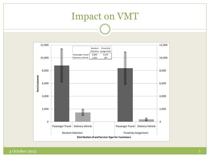 Impact on VMT