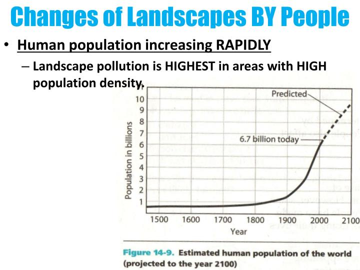 Changes of Landscapes BY People
