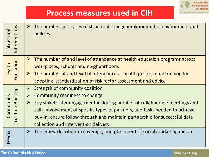 Process measures used in CIH
