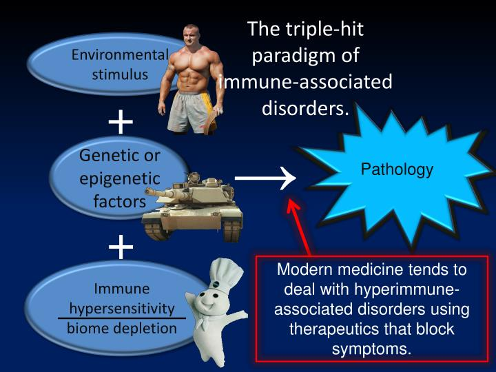 The triple-hit  paradigm of immune-associated disorders.