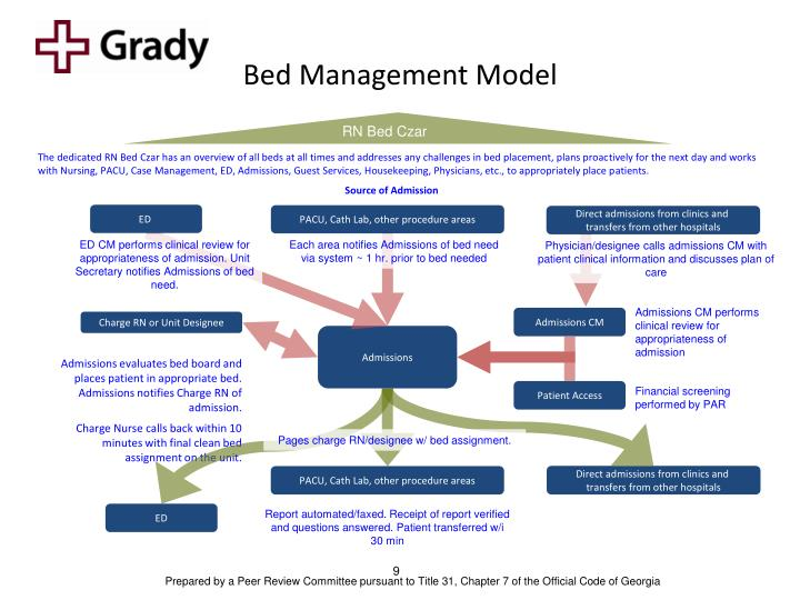 Bed Management Model