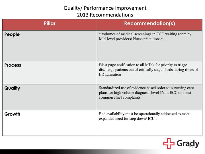 Quality/ Performance Improvement